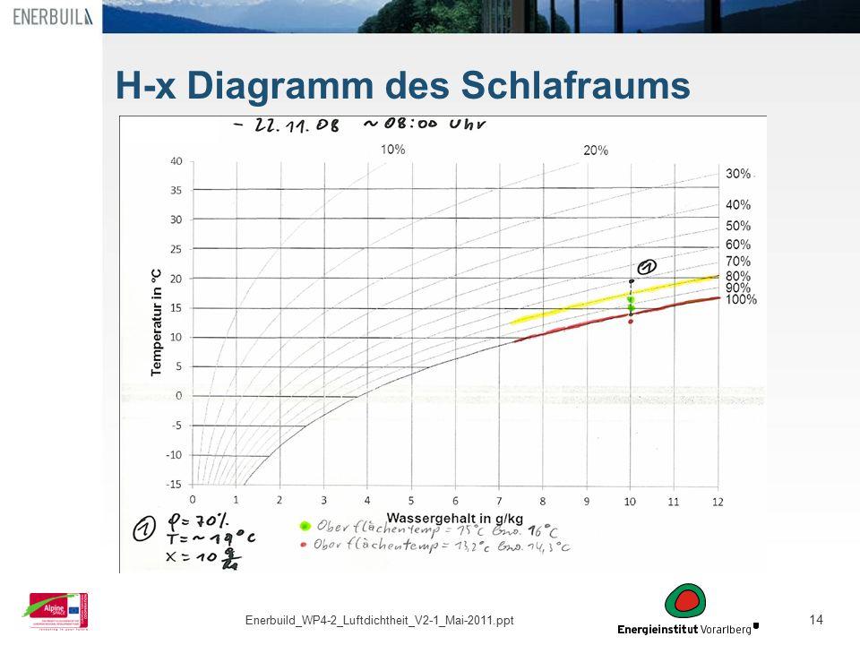 14 H-x Diagramm des Schlafraums Enerbuild_WP4-2_Luftdichtheit_V2-1_Mai-2011.ppt