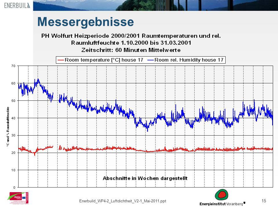 15 Messergebnisse Enerbuild_WP4-2_Luftdichtheit_V2-1_Mai-2011.ppt
