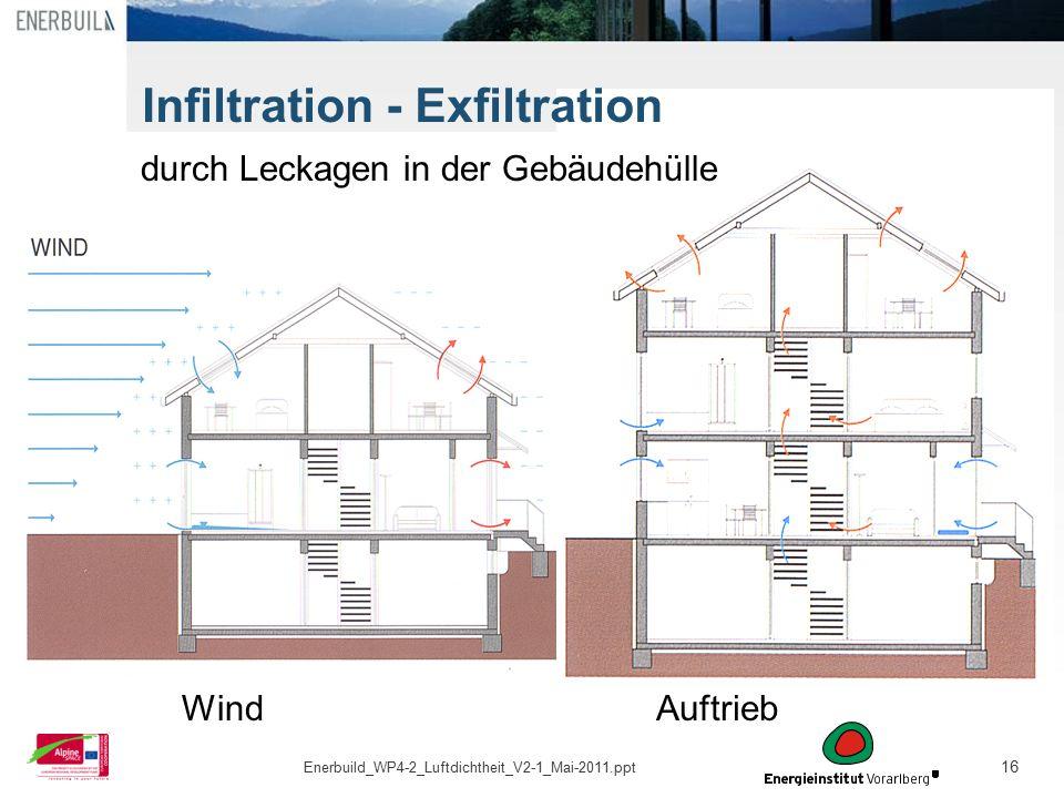 16 Auftrieb durch Leckagen in der Gebäudehülle Wind Infiltration - Exfiltration Enerbuild_WP4-2_Luftdichtheit_V2-1_Mai-2011.ppt