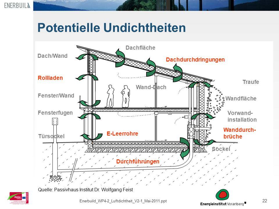 22 Potentielle Undichtheiten Wanddurch- brüche Wandfläche Traufe Vorwand- installation Dachdurchdringungen Wand-Dach Dach/Wand Rollladen Fenster/Wand