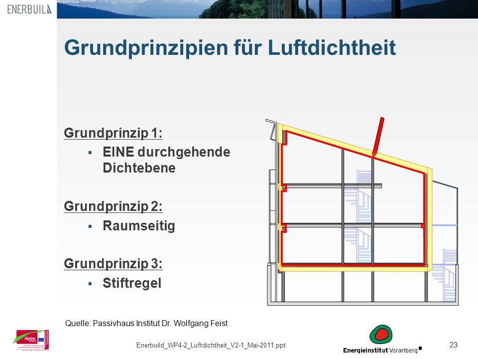23 Grundprinzipien für Luftdichtheit Grundprinzip 1:  EINE durchgehende Dichtebene Grundprinzip 2:  Raumseitig Grundprinzip 3:  Stiftregel Quelle:
