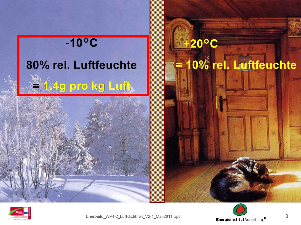 3 Winterlandschaft Quelle: www.kniebis.de, Abruf: 26.März 2006 -10°C 80% rel. Luftfeuchte = 1,4g pro kg Luft +20°C 1,4g pro kg Luft = 10% rel. Luftfeu