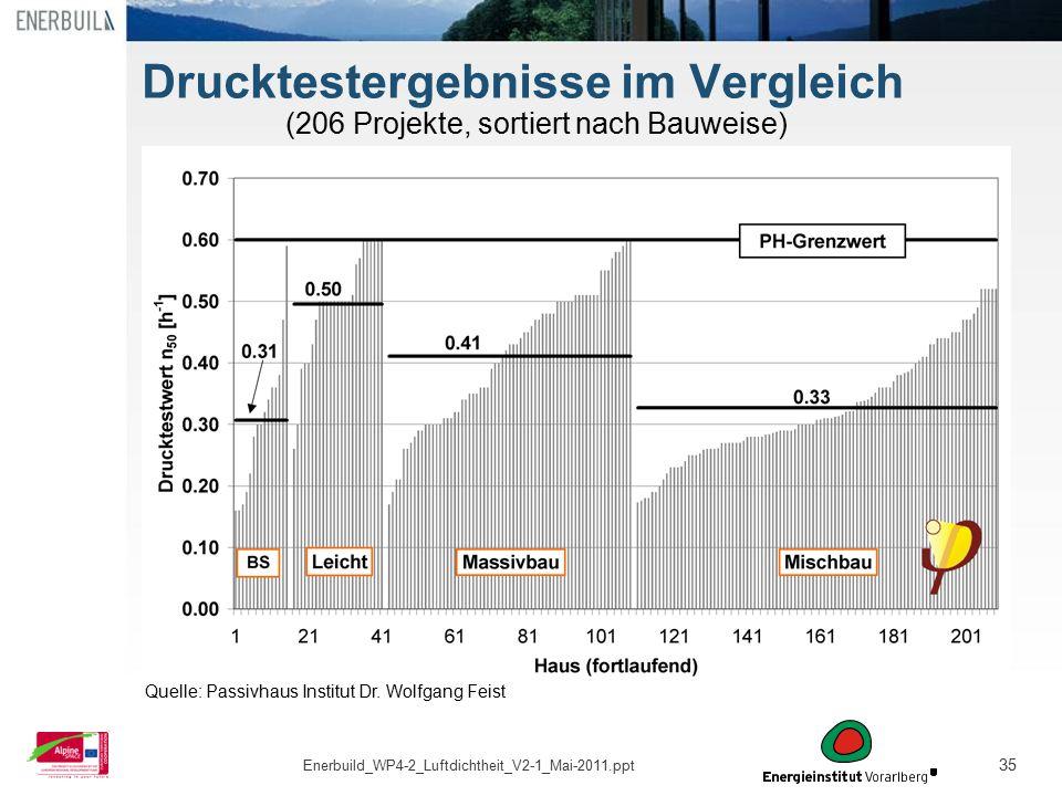 35 Drucktestergebnisse im Vergleich (206 Projekte, sortiert nach Bauweise) Quelle: Passivhaus Institut Dr. Wolfgang Feist Enerbuild_WP4-2_Luftdichthei