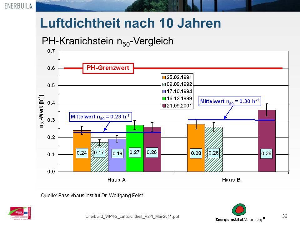 36 Luftdichtheit nach 10 Jahren PH-Kranichstein n 50 -Vergleich Quelle: Passivhaus Institut Dr. Wolfgang Feist Enerbuild_WP4-2_Luftdichtheit_V2-1_Mai-