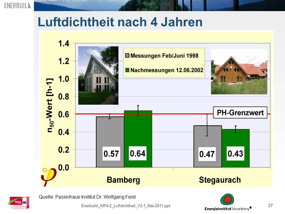 37 Luftdichtheit nach 4 Jahren Quelle: Passivhaus Institut Dr. Wolfgang Feist Enerbuild_WP4-2_Luftdichtheit_V2-1_Mai-2011.ppt