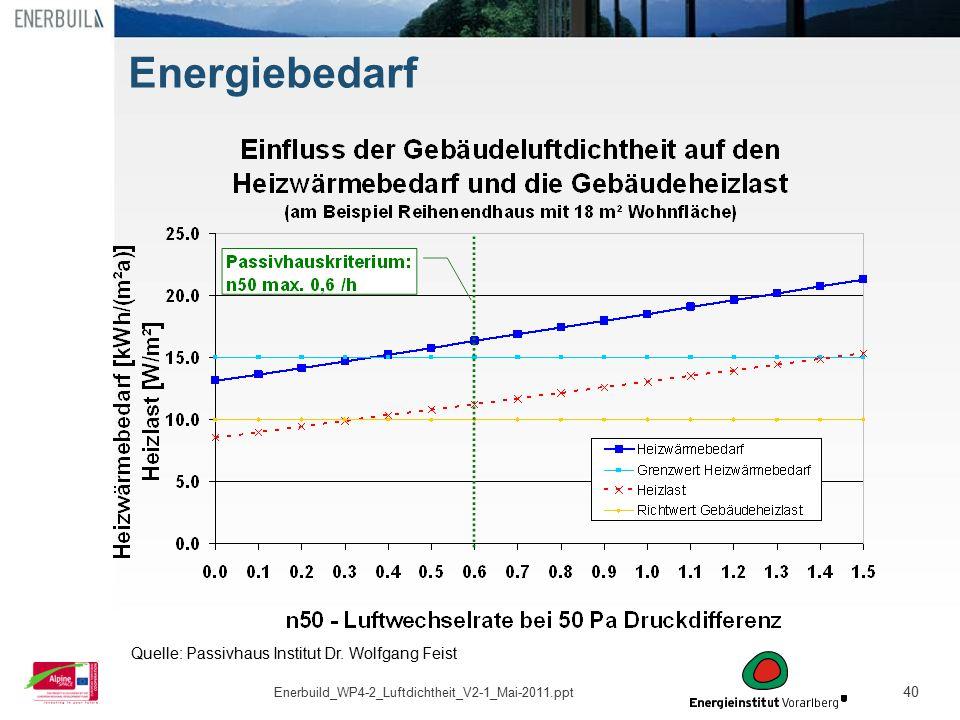 40 Energiebedarf Quelle: Passivhaus Institut Dr. Wolfgang Feist Enerbuild_WP4-2_Luftdichtheit_V2-1_Mai-2011.ppt