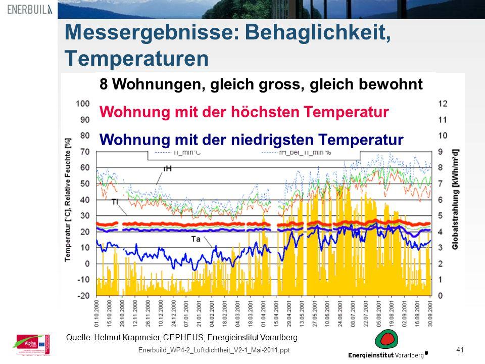 41 Messergebnisse: Behaglichkeit, Temperaturen 8 Wohnungen, gleich gross, gleich bewohnt Wohnung mit der höchsten Temperatur Wohnung mit der niedrigst