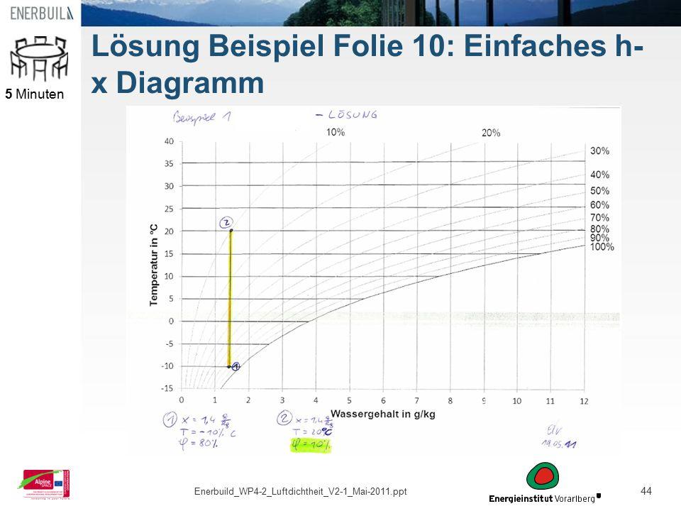 44 Lösung Beispiel Folie 10: Einfaches h- x Diagramm 5 Minuten Enerbuild_WP4-2_Luftdichtheit_V2-1_Mai-2011.ppt