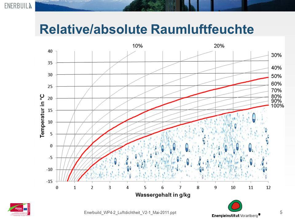 5 Relative/absolute Raumluftfeuchte Enerbuild_WP4-2_Luftdichtheit_V2-1_Mai-2011.ppt