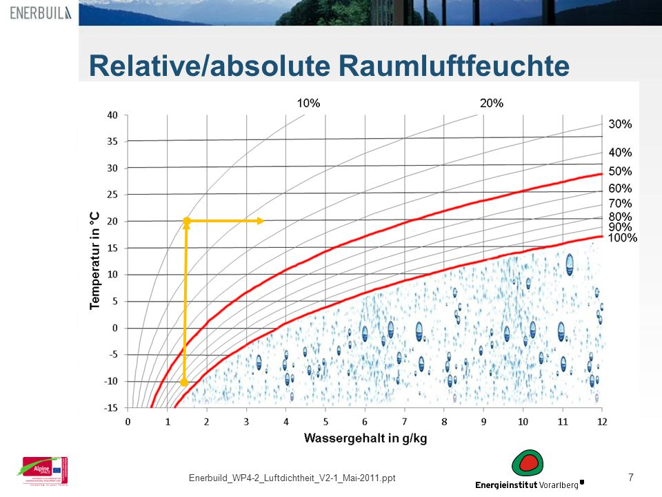 7 Relative/absolute Raumluftfeuchte Enerbuild_WP4-2_Luftdichtheit_V2-1_Mai-2011.ppt