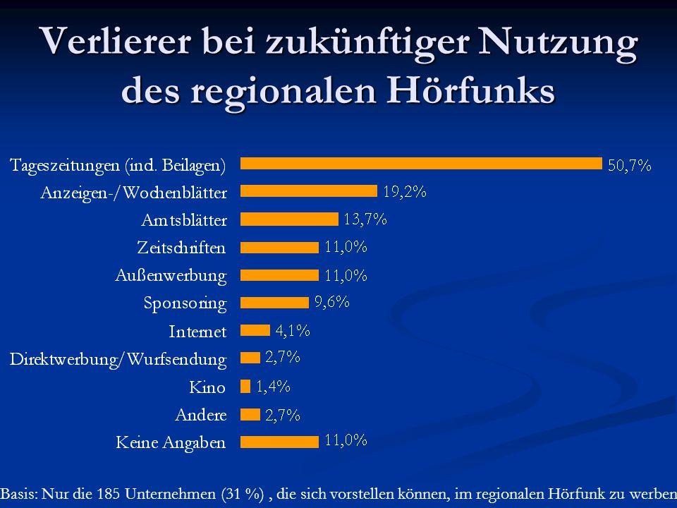 Verlierer bei zukünftiger Nutzung des regionalen Hörfunks Basis: Nur die 185 Unternehmen (31 %), die sich vorstellen können, im regionalen Hörfunk zu