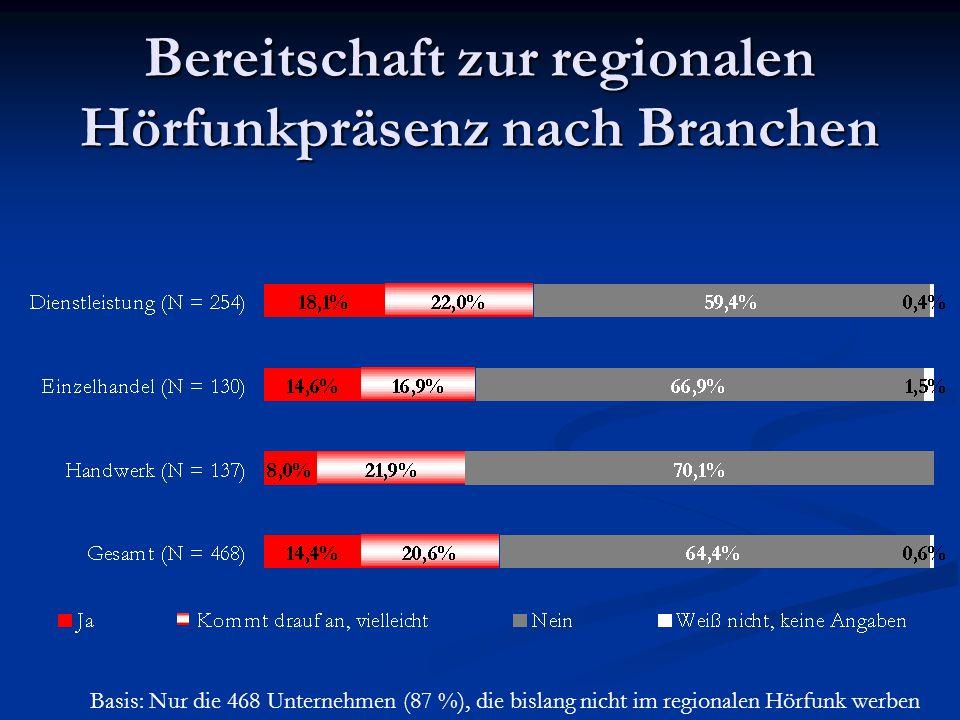 Bereitschaft zur regionalen Hörfunkpräsenz nach Branchen Basis: Nur die 468 Unternehmen (87 %), die bislang nicht im regionalen Hörfunk werben