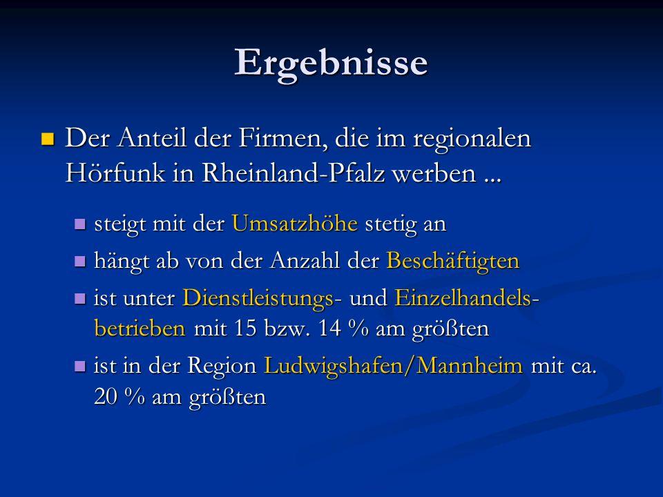 Ergebnisse Der Anteil der Firmen, die im regionalen Hörfunk in Rheinland-Pfalz werben... Der Anteil der Firmen, die im regionalen Hörfunk in Rheinland