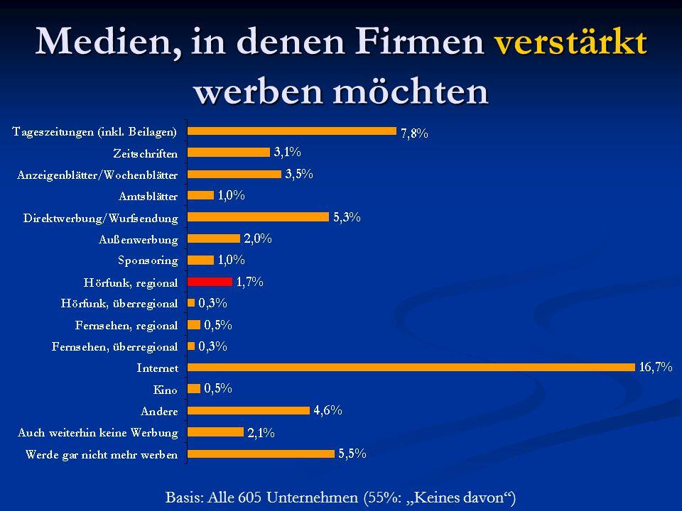 """Medien, in denen Firmen verstärkt werben möchten Basis: Alle 605 Unternehmen (55%: """"Keines davon"""")"""