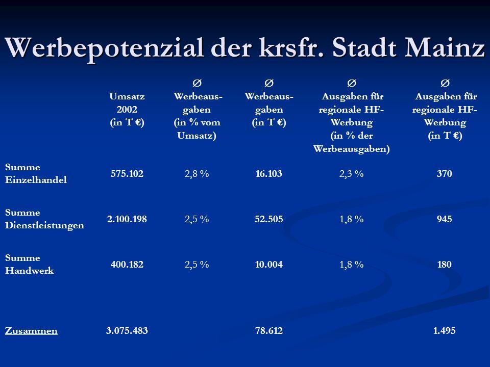 Werbepotenzial der krsfr. Stadt Mainz Umsatz 2002 (in T €)  Werbeaus- gaben (in % vom Umsatz)  Werbeaus- gaben (in T €)  Ausgaben für regionale HF-