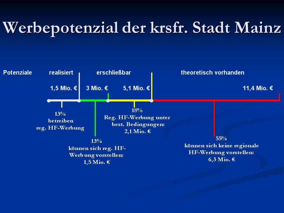 Werbepotenzial der krsfr. Stadt Mainz