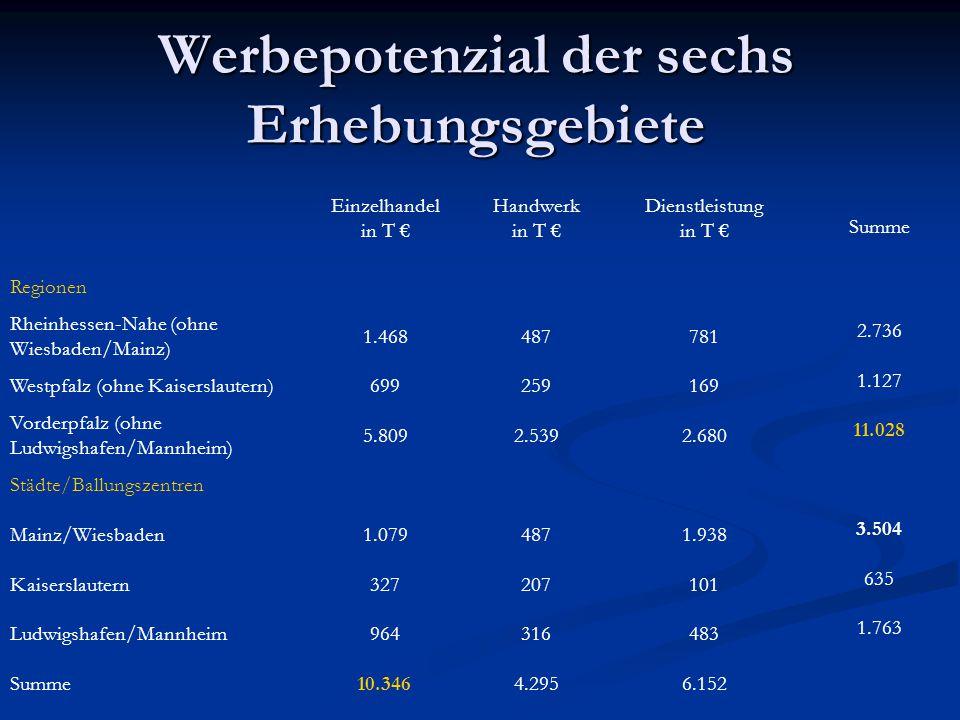 Werbepotenzial der sechs Erhebungsgebiete Einzelhandel in T € Handwerk in T € Dienstleistung in T € Summe Regionen Rheinhessen-Nahe (ohne Wiesbaden/Ma