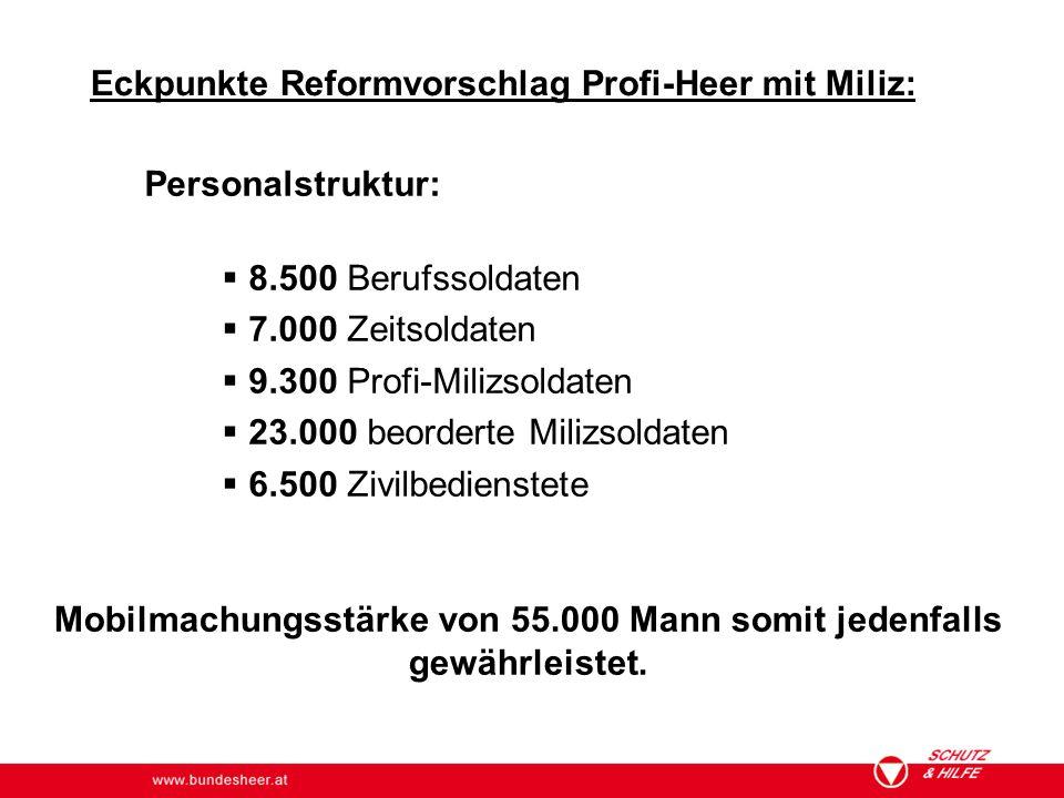 www.bundesheer.at Eckpunkte Reformvorschlag Profi-Heer mit Miliz: Personalstruktur:  8.500 Berufssoldaten  7.000 Zeitsoldaten  9.300 Profi-Milizsol