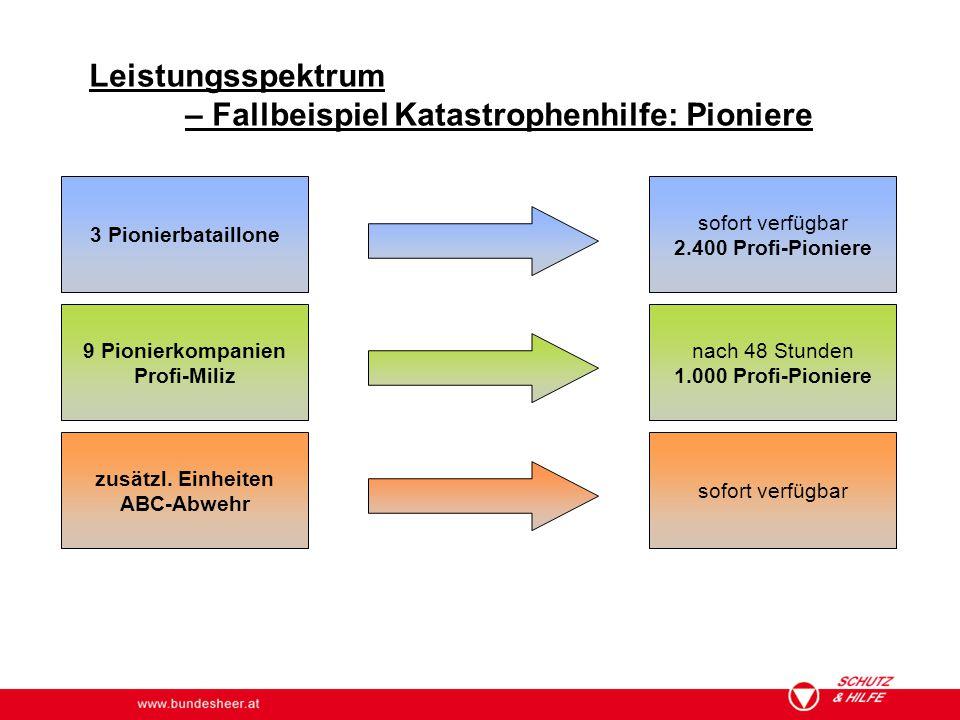 www.bundesheer.at Leistungsspektrum – Fallbeispiel Katastrophenhilfe: Pioniere 3 Pionierbataillone 9 Pionierkompanien Profi-Miliz zusätzl. Einheiten A