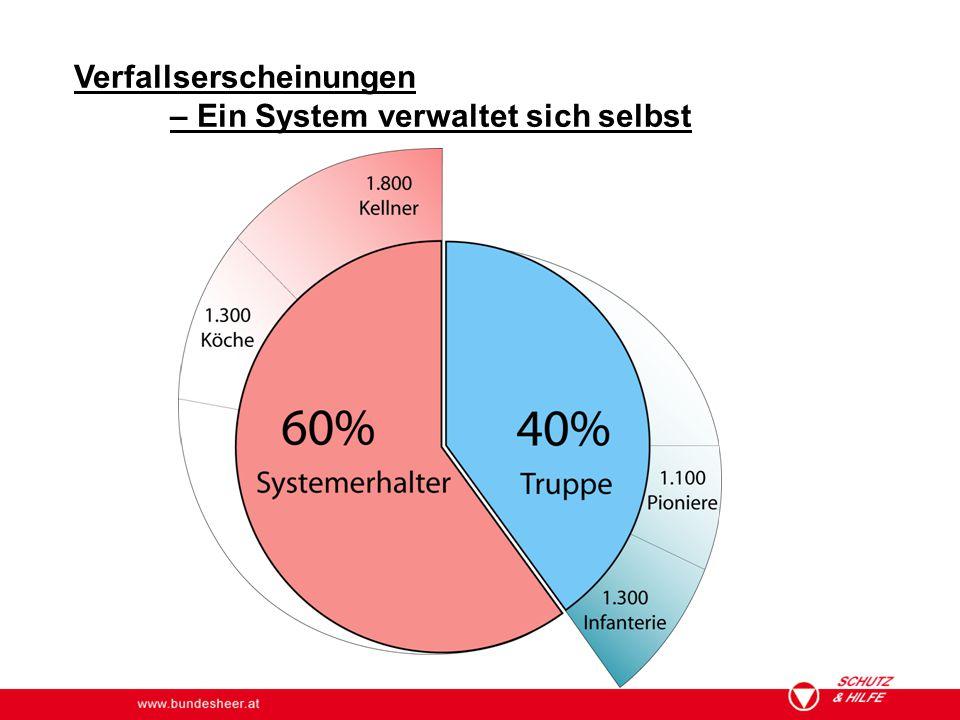 www.bundesheer.at Verfallserscheinungen – Ein System verwaltet sich selbst
