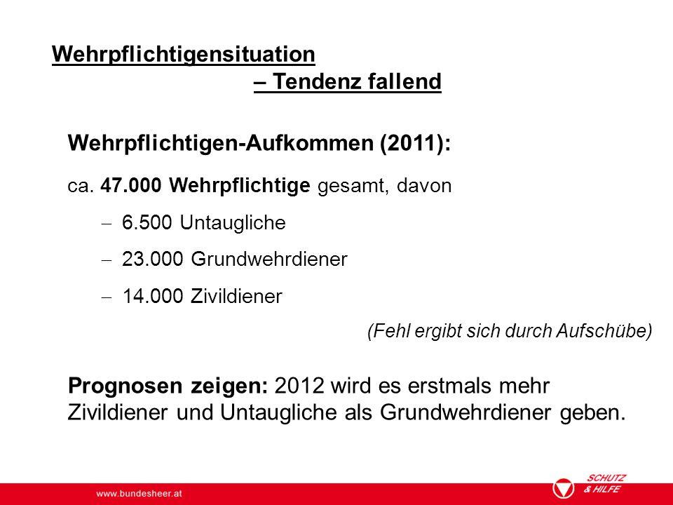 www.bundesheer.at Wehrpflichtigensituation – Tendenz fallend Wehrpflichtigen-Aufkommen (2011): ca. 47.000 Wehrpflichtige gesamt, davon  6.500 Untaugl