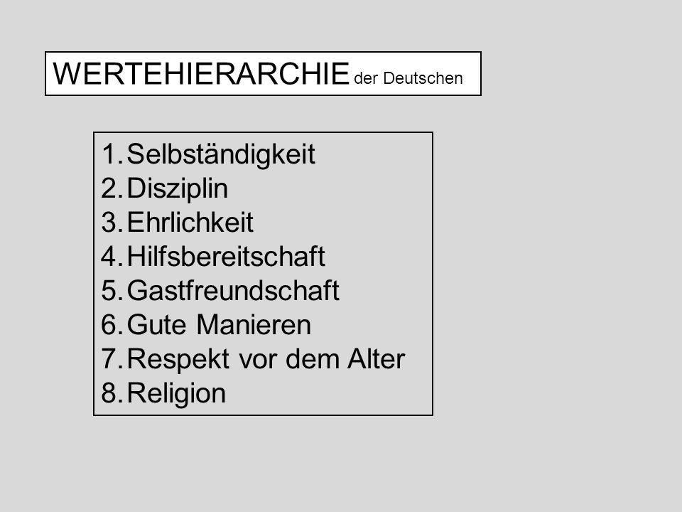 WERTEHIERARCHIE der Deutschen 1.Selbständigkeit 2.Disziplin 3.Ehrlichkeit 4.Hilfsbereitschaft 5.Gastfreundschaft 6.Gute Manieren 7.Respekt vor dem Alt