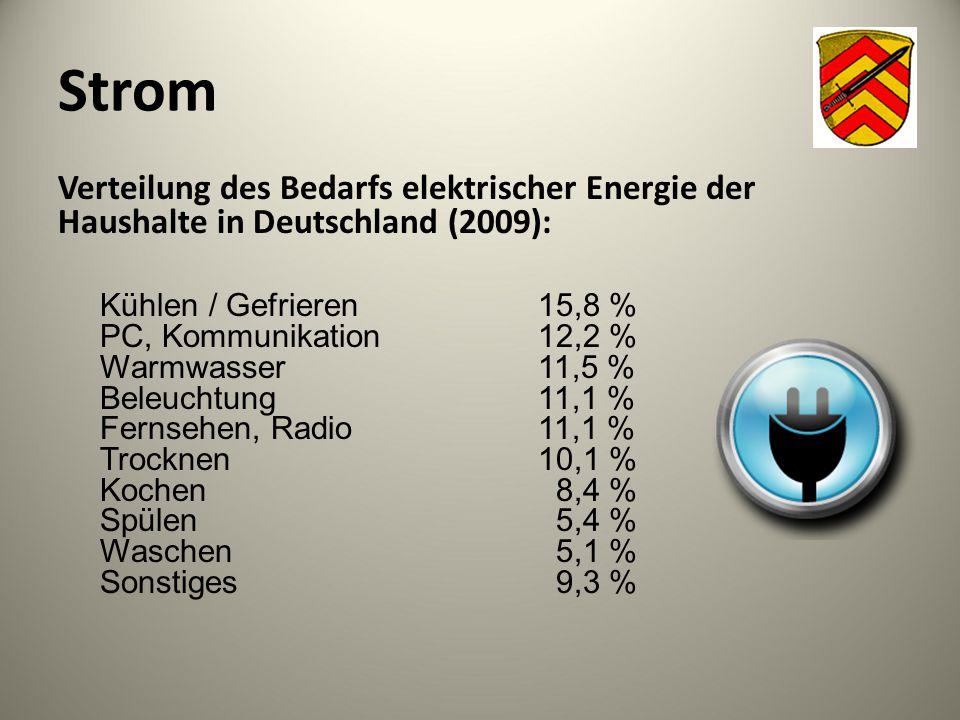 Strom Verteilung des Bedarfs elektrischer Energie der Haushalte in Deutschland (2009): Kühlen / Gefrieren15,8 % PC, Kommunikation12,2 % Warmwasser11,5