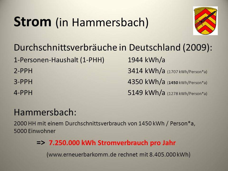 Strom (in Hammersbach) Durchschnittsverbräuche in Deutschland (2009): 1-Personen-Haushalt (1-PHH)1944 kWh/a 2-PPH3414 kWh/a (1707 kWh/Person*a) 3-PPH4