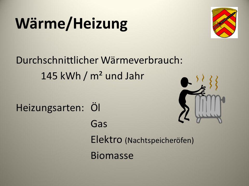 Wärme/Heizung Durchschnittlicher Wärmeverbrauch: 145 kWh / m² und Jahr Heizungsarten: Öl Gas Elektro (Nachtspeicheröfen) Biomasse
