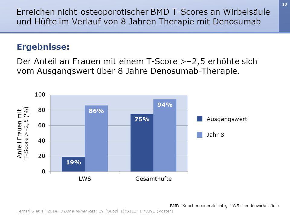 10 Der Anteil an Frauen mit einem T-Score >–2,5 erhöhte sich vom Ausgangswert über 8 Jahre Denosumab-Therapie.