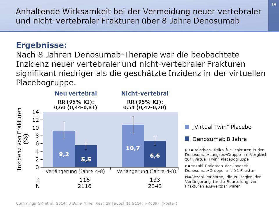 14 Nach 8 Jahren Denosumab-Therapie war die beobachtete Inzidenz neuer vertebraler und nicht-vertebraler Frakturen signifikant niedriger als die geschätzte Inzidenz in der virtuellen Placebogruppe.