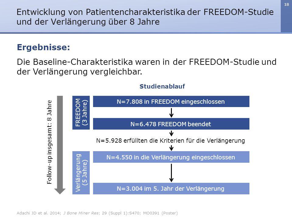 18 Die Baseline-Charakteristika waren in der FREEDOM-Studie und der Verlängerung vergleichbar. Entwicklung von Patientencharakteristika der FREEDOM-St