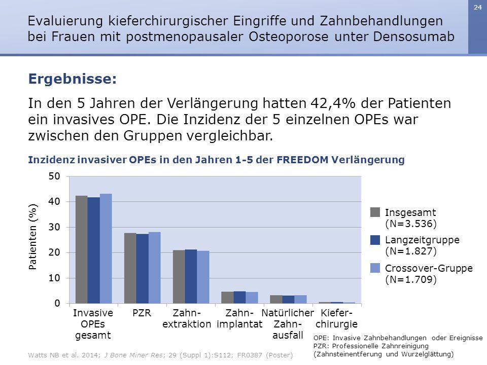 24 In den 5 Jahren der Verlängerung hatten 42,4% der Patienten ein invasives OPE. Die Inzidenz der 5 einzelnen OPEs war zwischen den Gruppen vergleich