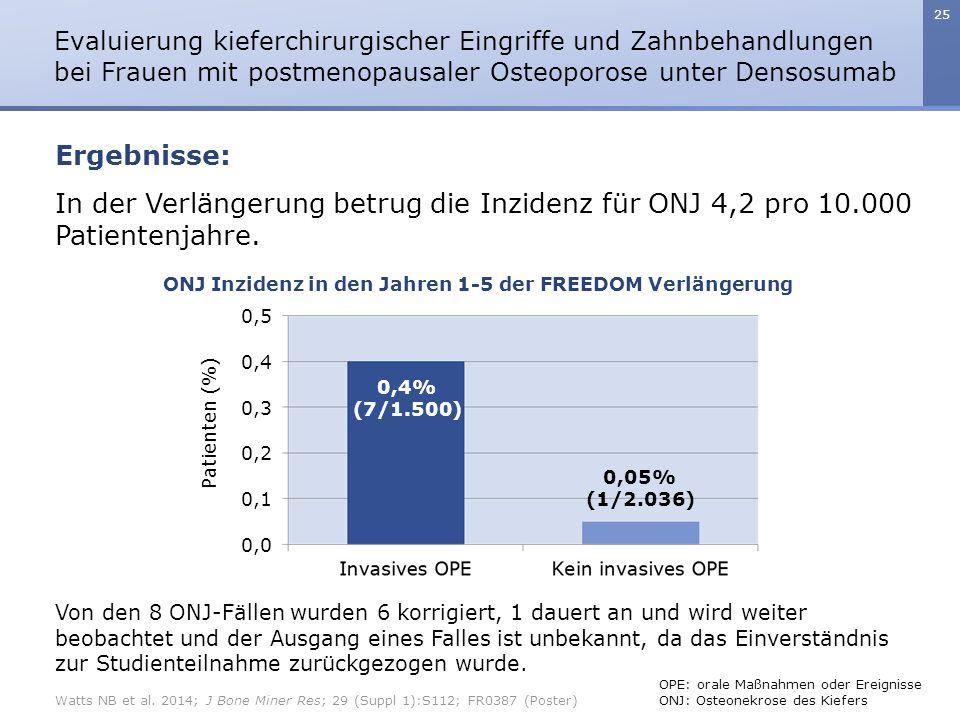 25 In der Verlängerung betrug die Inzidenz für ONJ 4,2 pro 10.000 Patientenjahre. Ergebnisse: OPE: orale Maßnahmen oder Ereignisse ONJ: Osteonekrose d