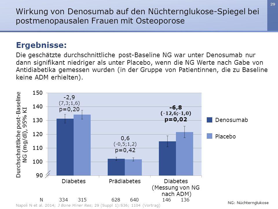 29 Die geschätzte durchschnittliche post-Baseline NG war unter Denosumab nur dann signifikant niedriger als unter Placebo, wenn die NG Werte nach Gabe von Antidiabetika gemessen wurden (in der Gruppe von Patientinnen, die zu Baseline keine ADM erhielten).