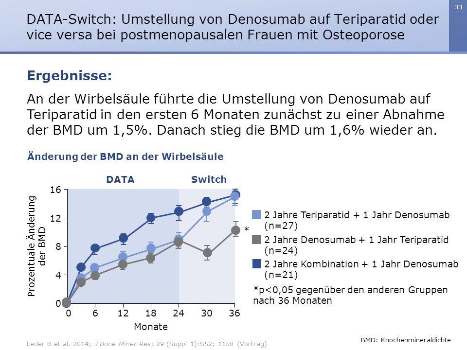 33 An der Wirbelsäule führte die Umstellung von Denosumab auf Teriparatid in den ersten 6 Monaten zunächst zu einer Abnahme der BMD um 1,5%. Danach st