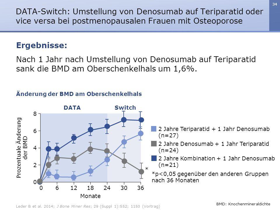 34 Nach 1 Jahr nach Umstellung von Denosumab auf Teriparatid sank die BMD am Oberschenkelhals um 1,6%. DATA-Switch: Umstellung von Denosumab auf Terip