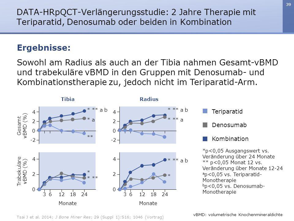 39 Sowohl am Radius als auch an der Tibia nahmen Gesamt-vBMD und trabekuläre vBMD in den Gruppen mit Denosumab- und Kombinationstherapie zu, jedoch nicht im Teriparatid-Arm.