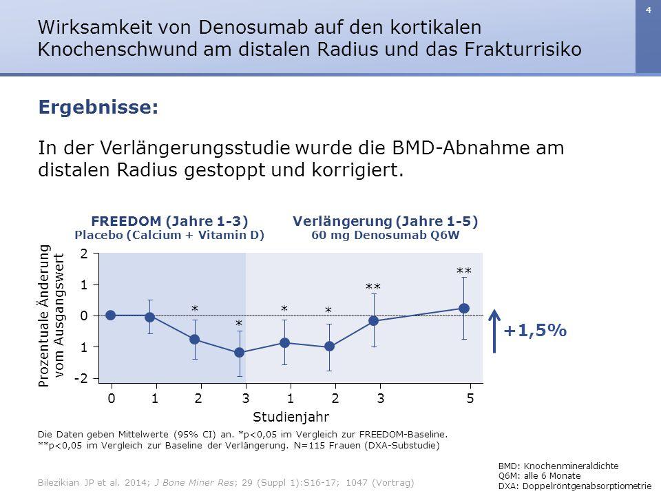 4 In der Verlängerungsstudie wurde die BMD-Abnahme am distalen Radius gestoppt und korrigiert.