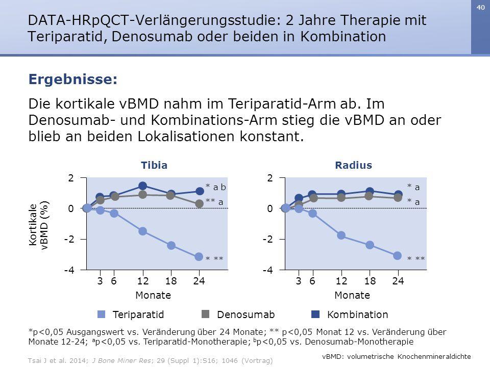 40 Die kortikale vBMD nahm im Teriparatid-Arm ab. Im Denosumab- und Kombinations-Arm stieg die vBMD an oder blieb an beiden Lokalisationen konstant. D