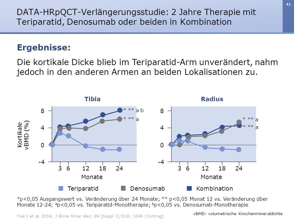 41 Die kortikale Dicke blieb im Teriparatid-Arm unverändert, nahm jedoch in den anderen Armen an beiden Lokalisationen zu. DATA-HRpQCT-Verlängerungsst