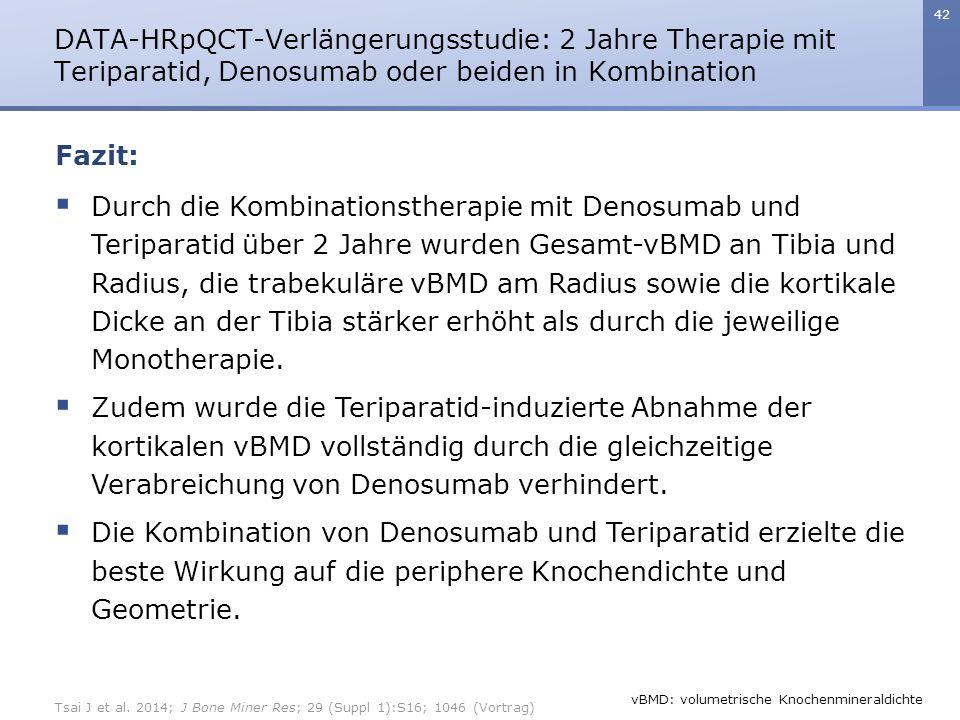 42  Durch die Kombinationstherapie mit Denosumab und Teriparatid über 2 Jahre wurden Gesamt-vBMD an Tibia und Radius, die trabekuläre vBMD am Radius sowie die kortikale Dicke an der Tibia stärker erhöht als durch die jeweilige Monotherapie.