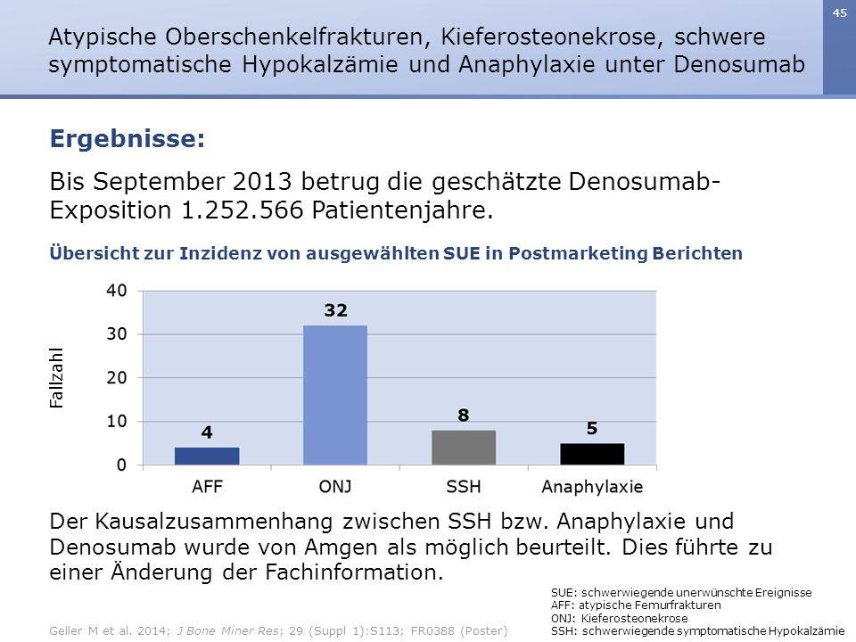 45 Bis September 2013 betrug die geschätzte Denosumab- Exposition 1.252.566 Patientenjahre. Atypische Oberschenkelfrakturen, Kieferosteonekrose, schwe