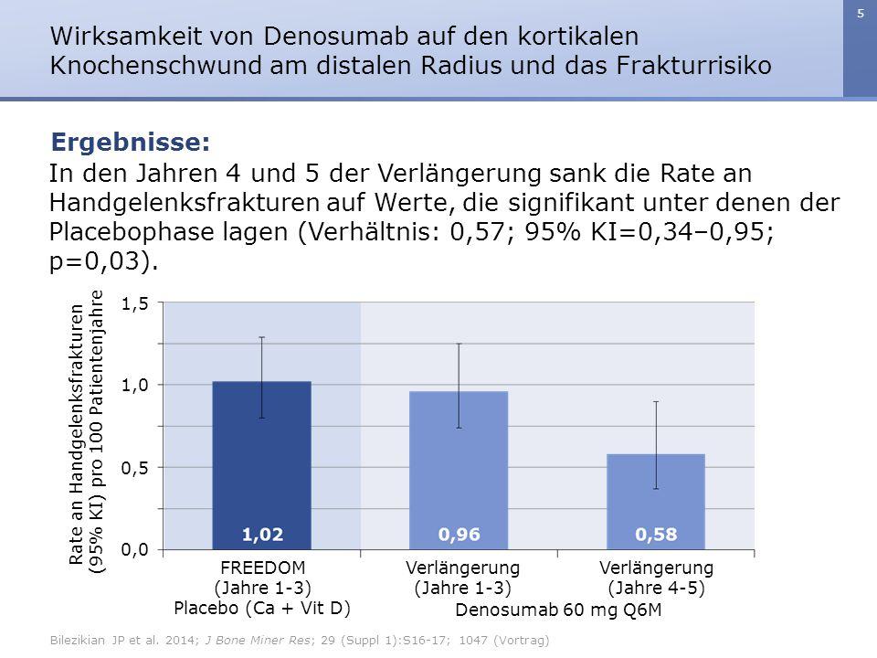 5 In den Jahren 4 und 5 der Verlängerung sank die Rate an Handgelenksfrakturen auf Werte, die signifikant unter denen der Placebophase lagen (Verhältnis: 0,57; 95% KI=0,34–0,95; p=0,03).
