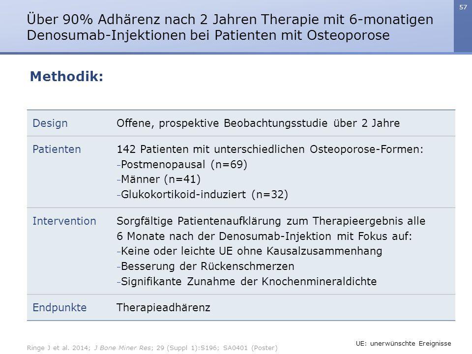 57 Über 90% Adhärenz nach 2 Jahren Therapie mit 6-monatigen Denosumab-Injektionen bei Patienten mit Osteoporose DesignOffene, prospektive Beobachtungsstudie über 2 Jahre Patienten 142 Patienten mit unterschiedlichen Osteoporose-Formen:  Postmenopausal (n=69)  Männer (n=41)  Glukokortikoid-induziert (n=32) Intervention Sorgfältige Patientenaufklärung zum Therapieergebnis alle 6 Monate nach der Denosumab-Injektion mit Fokus auf:  Keine oder leichte UE ohne Kausalzusammenhang  Besserung der Rückenschmerzen  Signifikante Zunahme der Knochenmineraldichte EndpunkteTherapieadhärenz Methodik: Ringe J et al.