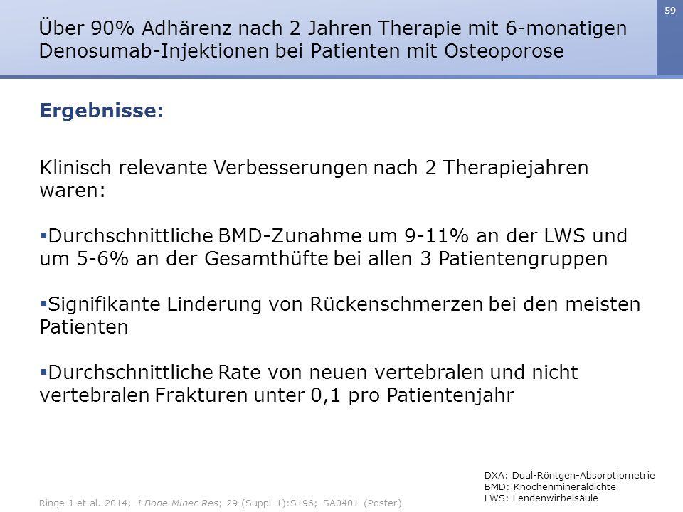 59 Klinisch relevante Verbesserungen nach 2 Therapiejahren waren:  Durchschnittliche BMD-Zunahme um 9-11% an der LWS und um 5-6% an der Gesamthüfte b