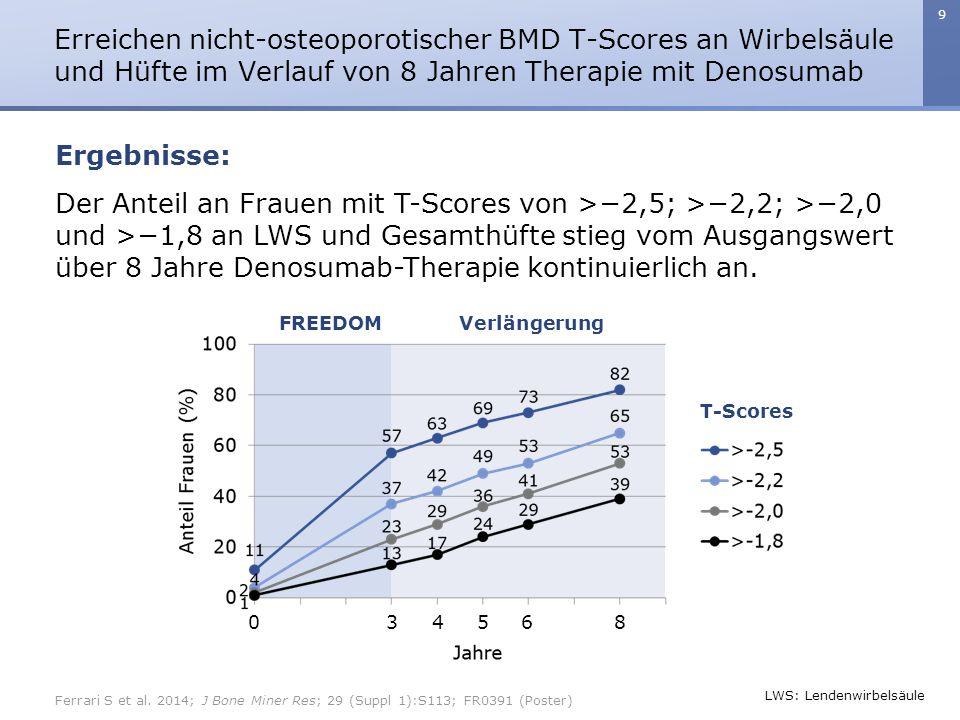 9 Der Anteil an Frauen mit T-Scores von >−2,5; >−2,2; >−2,0 und >−1,8 an LWS und Gesamthüfte stieg vom Ausgangswert über 8 Jahre Denosumab-Therapie kontinuierlich an.
