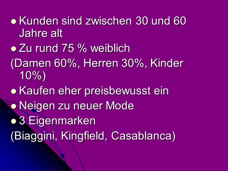 Kunden sind zwischen 30 und 60 Jahre alt Kunden sind zwischen 30 und 60 Jahre alt Zu rund 75 % weiblich Zu rund 75 % weiblich (Damen 60%, Herren 30%, Kinder 10%) Kaufen eher preisbewusst ein Kaufen eher preisbewusst ein Neigen zu neuer Mode Neigen zu neuer Mode 3 Eigenmarken 3 Eigenmarken (Biaggini, Kingfield, Casablanca)