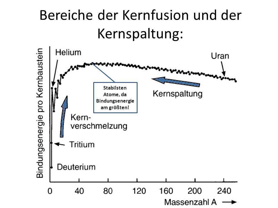 Bereiche der Kernfusion und der Kernspaltung: Stabilsten Atome, da Bindungsenergie am größten!