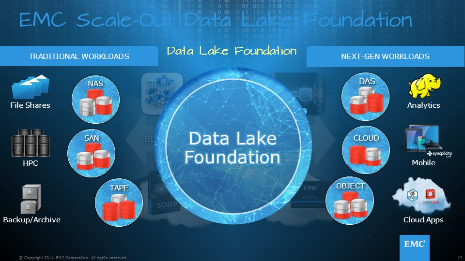 EMC Scale-Out Data Lake Foundation Data Lake Foundation 13© Copyright 2014 EMC Corporation. All rights reserved. TAPETAPE NASNAS DASDAS CLOUDCLOUD SAN